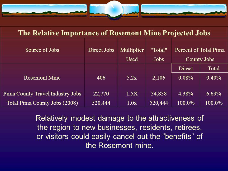 The Relative Importance of Rosemont Mine Projected Jobs Source of JobsDirect JobsMultiplier Total Percent of Total Pima UsedJobsCounty Jobs DirectTotal Rosemont Mine4065.2x2, %0.40% Pima County Travel Industry Jobs22,7701.5X34, %6.69% Total Pima County Jobs (2008)520,4441.0x520, % Relatively modest damage to the attractiveness of the region to new businesses, residents, retirees, or visitors could easily cancel out the benefits of the Rosemont mine.