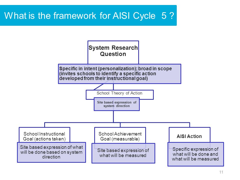 What is the framework for AISI Cycle 5 .