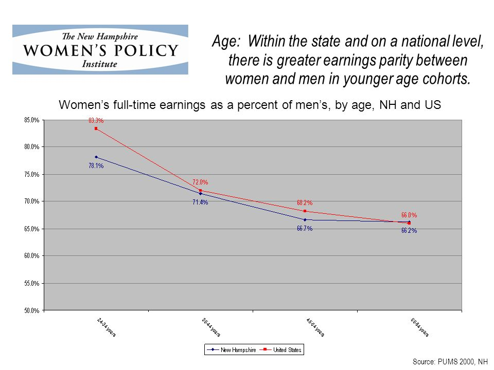 Age: Within the state and on a national level, there is greater earnings parity between women and men in younger age cohorts.