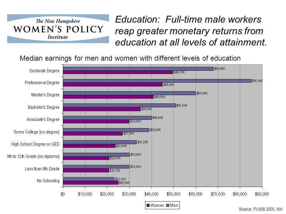 Source: PUMS 2000, NH Education: Full-time male workers reap greater monetary returns from education at all levels of attainment.