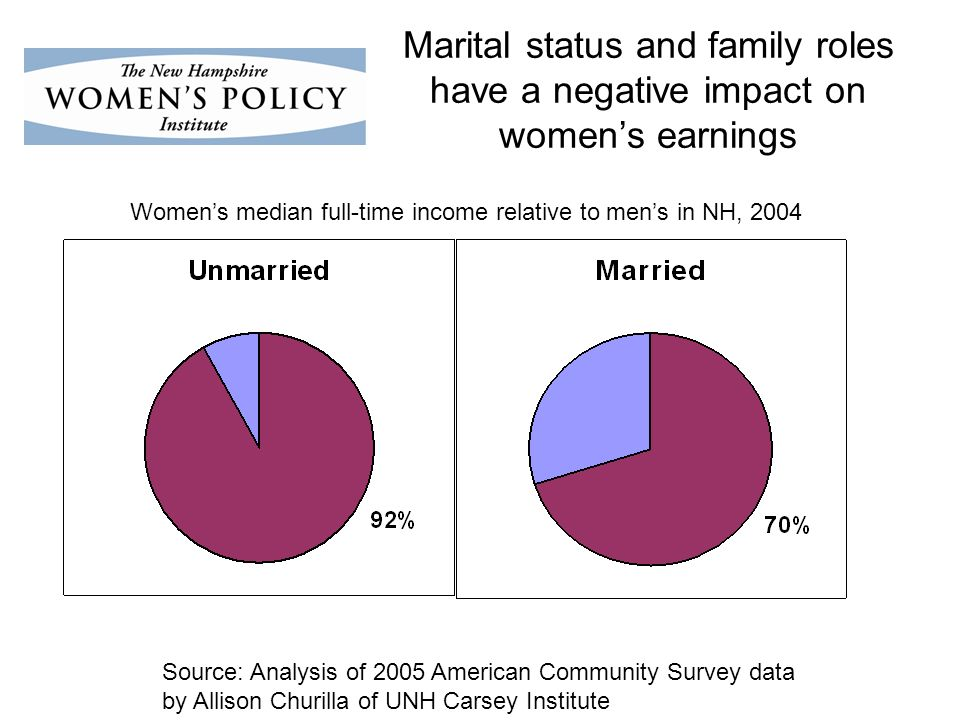 Marital status and family roles have a negative impact on womens earnings Source: Analysis of 2005 American Community Survey data by Allison Churilla of UNH Carsey Institute Womens median full-time income relative to mens in NH, 2004