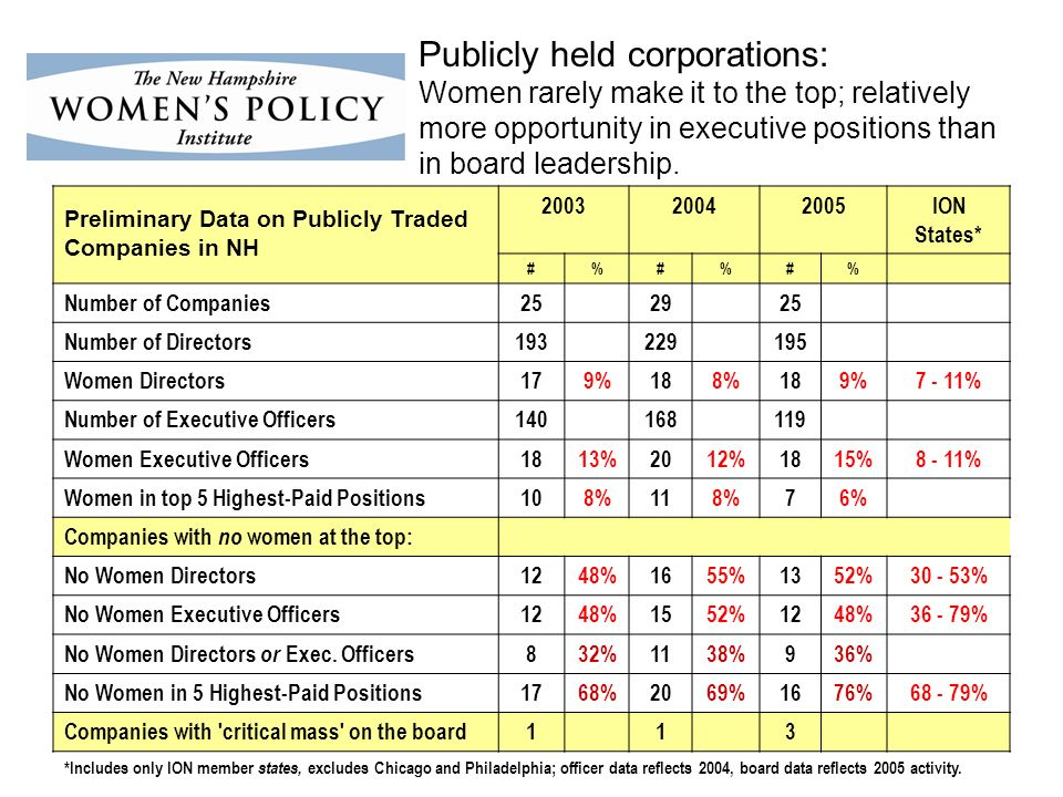 Publicly held corporations: Women rarely make it to the top; relatively more opportunity in executive positions than in board leadership.