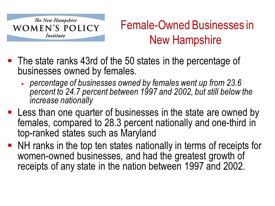 Female-Owned Businesses in New Hampshire The state ranks 43rd of the 50 states in the percentage of businesses owned by females.
