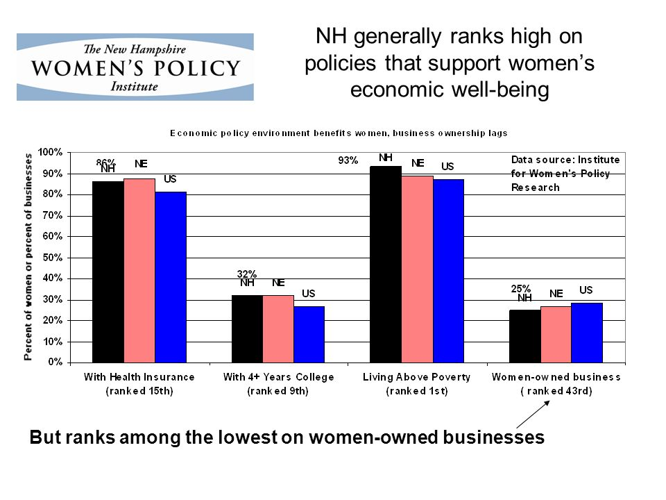 NH generally ranks high on policies that support womens economic well-being But ranks among the lowest on women-owned businesses