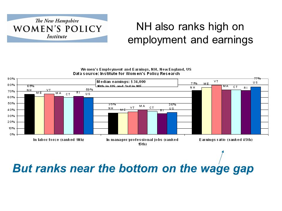 NH also ranks high on employment and earnings But ranks near the bottom on the wage gap