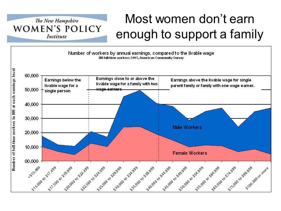 Most women dont earn enough to support a family