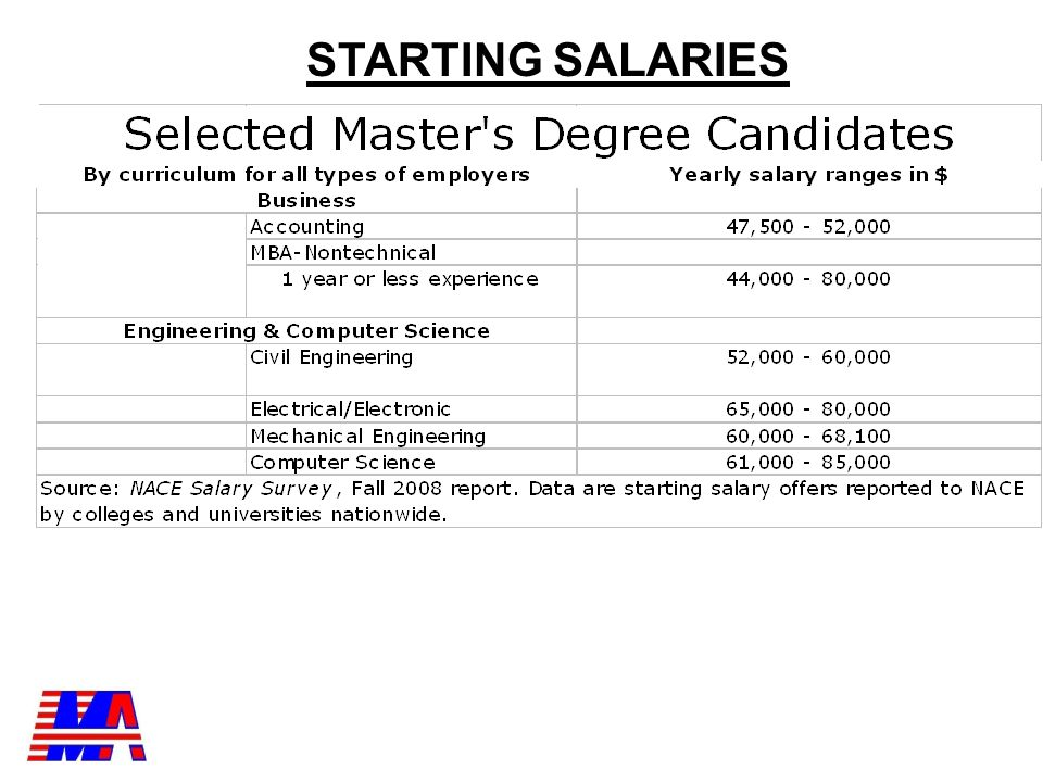 Bachelor s Degree Candidates NACE Salary Survey Fall 2011 DisciplineAverage SalaryNumber of Offers Aerospace/Aeronautical/Astronautical Engineering58, Bioengineering & Biomedical Engineering55, Biological Sciences/Life Sciences50, Business Administration/Mgmt.46,3721,516 Chemical Engineering66, Chemistry41,00184 Civil Engineering52, Computer Engineering62, Computer Science66, Electrical/Electronics Engineering60, Economics53, English40, History40, Management Information Systems/Business Data Processing52, Marketing/Marketing Mgmt.42, Mathematics (incl.