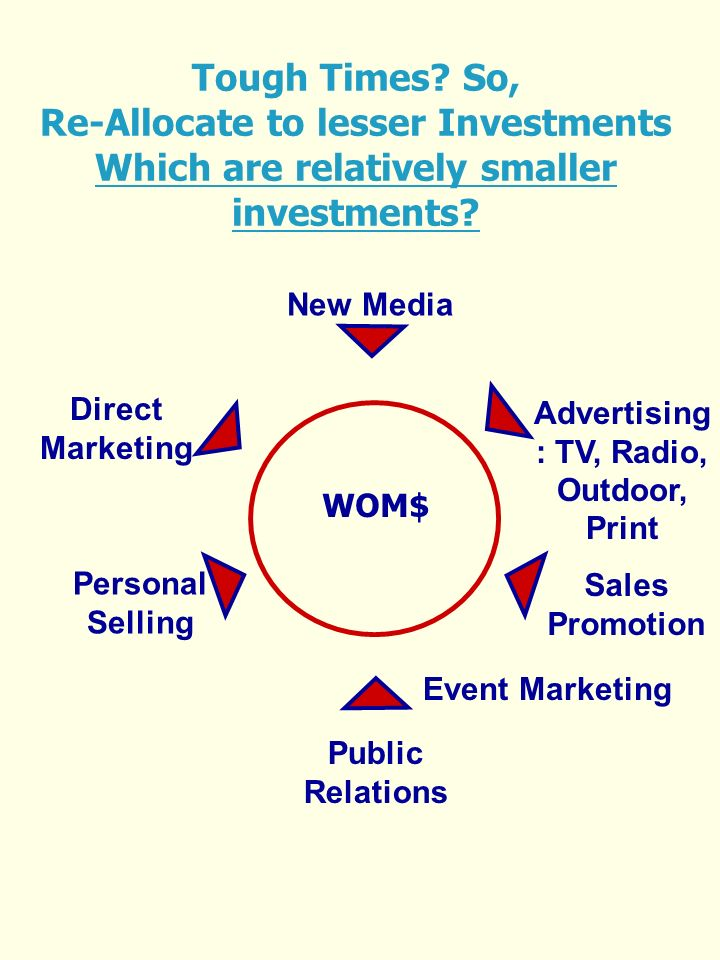 WOM$ Public Relations Direct Marketing Sales Promotion Personal Selling Advertising : TV, Radio, Outdoor, Print New Media Tough Times.