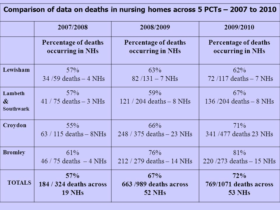 Comparison of data on deaths in nursing homes across 5 PCTs – 2007 to 2010 2007/20082008/20092009/2010 Percentage of deaths occurring in NHs Lewisham 57% 34 /59 deaths – 4 NHs 63% 82 /131 – 7 NHs 62% 72 /117 deaths – 7 NHs Lambeth & Southwark 57% 41 / 75 deaths – 3 NHs 59% 121 / 204 deaths – 8 NHs 67% 136 /204 deaths – 8 NHs Croydon 55% 63 / 115 deaths – 8NHs 66% 248 / 375 deaths – 23 NHs 71% 341 /477 deaths 23 NHs Bromley 61% 46 / 75 deaths – 4 NHs 76% 212 / 279 deaths – 14 NHs 81% 220 /273 deaths – 15 NHs TOTALS 57% 184 / 324 deaths across 19 NHs 67% 663 /989 deaths across 52 NHs 72% 769/1071 deaths across 53 NHs