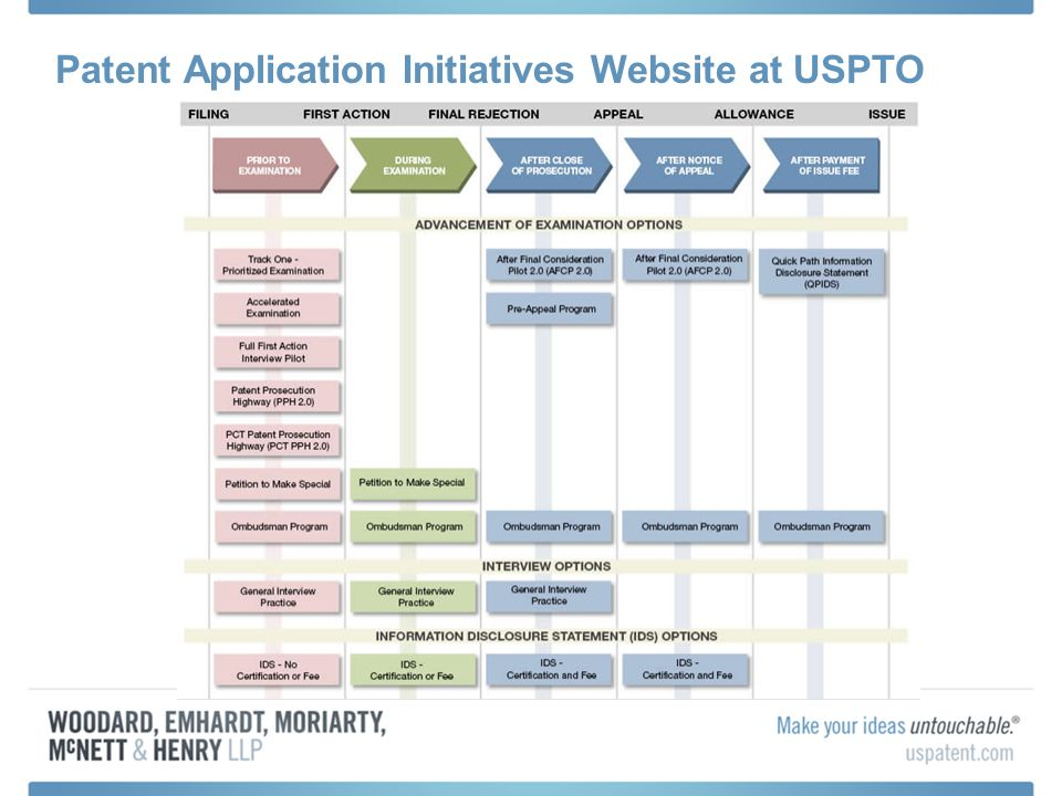 Patent Application Initiatives Website at USPTO