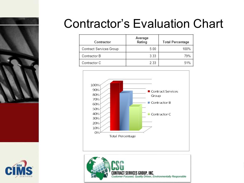 Contractors Evaluation Chart Contractor Average RatingTotal Percentage Contract Services Group % Contractor B3.3379% Contractor C2.3351%