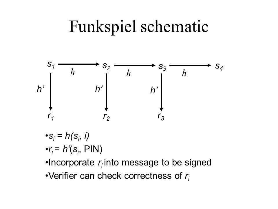 Funkspiel schematic h s1s1 s2s2 s3s3 s4s4 hh hh h r1r1 r2r2 r3r3 s i = h(s i, i) r i = h(s i, PIN) Incorporate r i into message to be signed Verifier can check correctness of r i