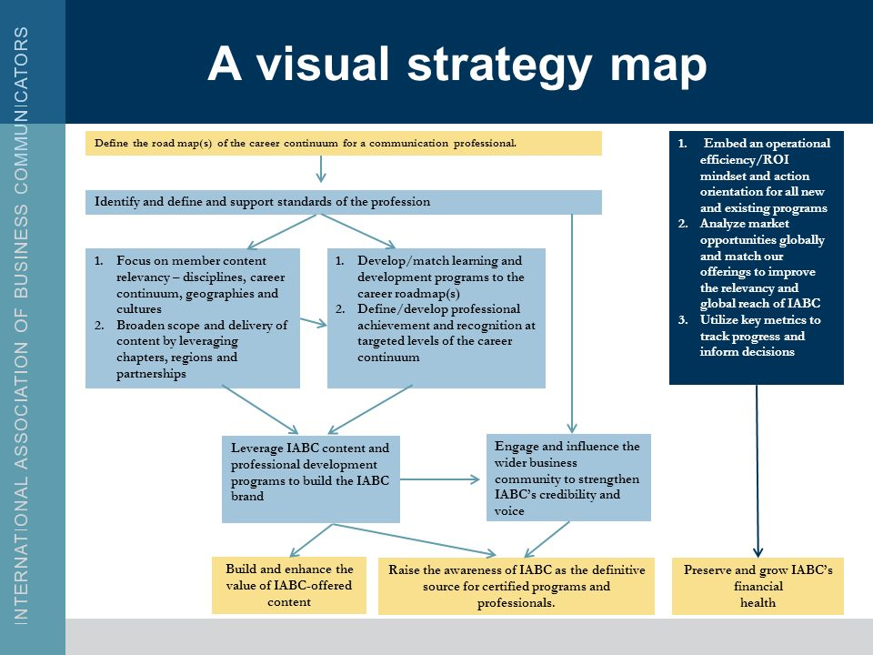 A visual strategy map Build and enhance the value of IABC-offered content Define the road map(s) of the career continuum for a communication professional.