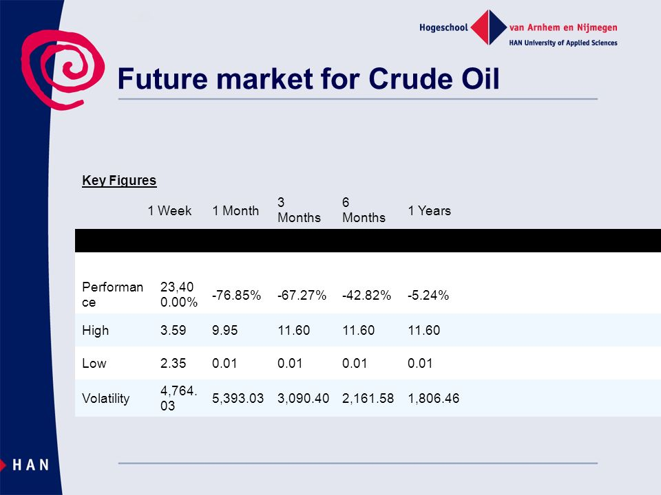 Future market for Crude Oil Key Figures 1 Week1 Month 3 Months 6 Months 1 Years Performan ce 23, % %-67.27%-42.82%-5.24% High Low Volatility 4,764.