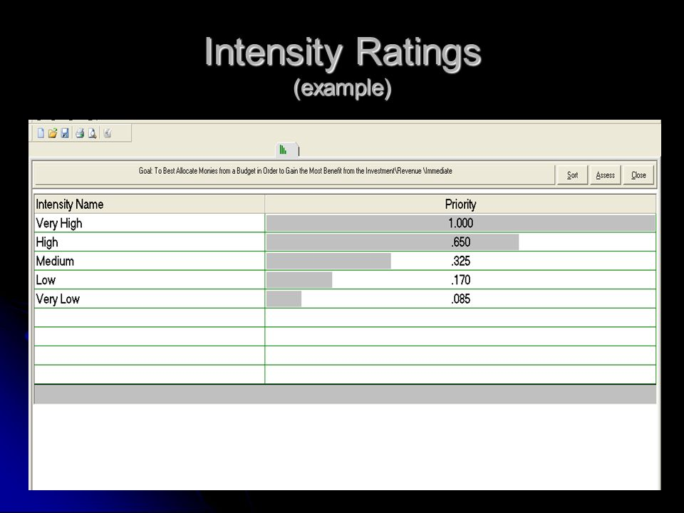 Intensity Ratings (example)