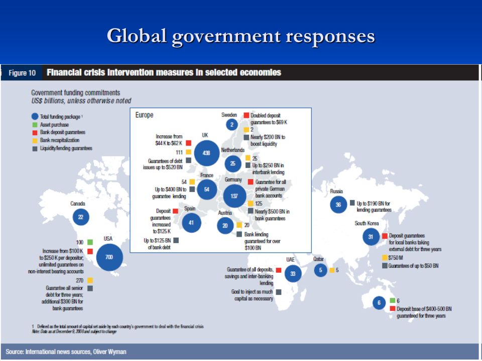 Global government responses