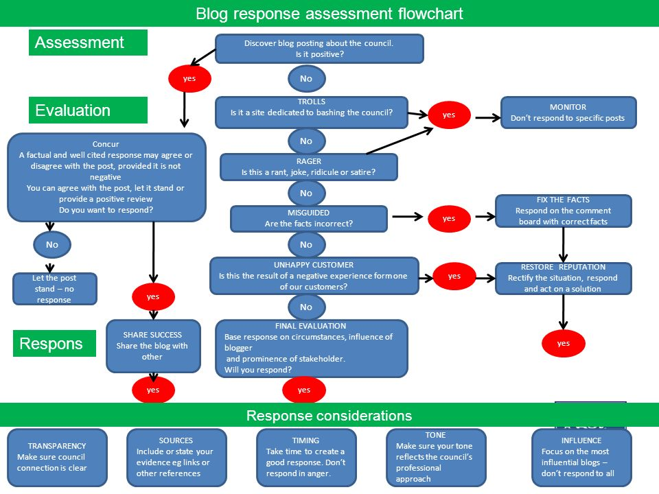 Blog response assessment flowchart Assessment Discover blog posting about the council.