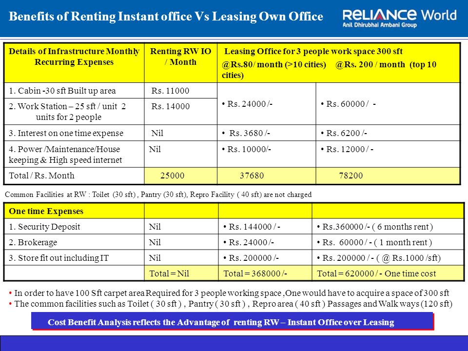 Benefits of Renting Instant office Vs Leasing Own Office Details of Infrastructure Monthly Recurring Expenses Renting RW IO / Month Leasing Office for 3 people work space 300 sft @Rs.80/ month (>10 cities) @Rs.