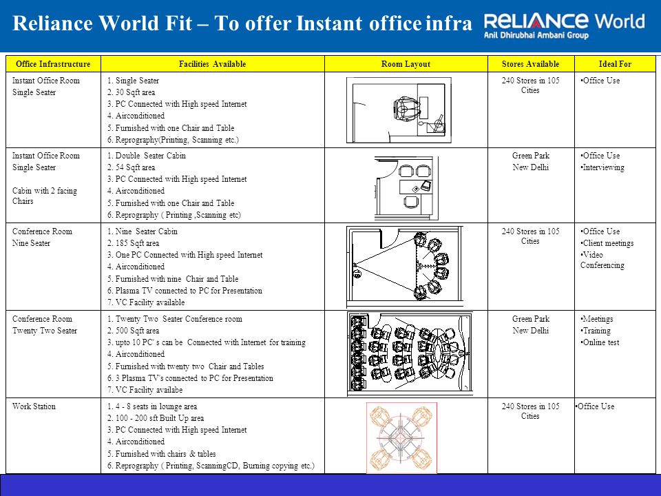 Reliance World Fit – To offer Instant office infra Office Use Office InfrastructureFacilities AvailableRoom LayoutStores AvailableIdeal For Instant Office Room Single Seater 1.