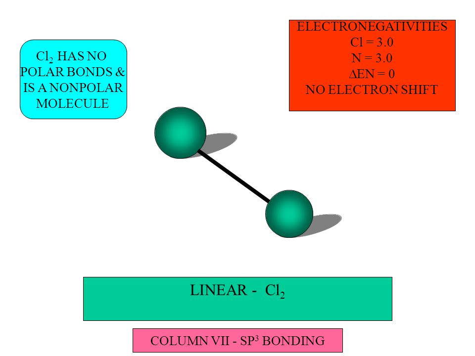 LINEAR - Cl 2 ELECTRONEGATIVITIES Cl = 3.0 N = 3.0 EN = 0 NO ELECTRON SHIFT Cl 2 HAS NO POLAR BONDS & IS A NONPOLAR MOLECULE COLUMN VII - SP 3 BONDING