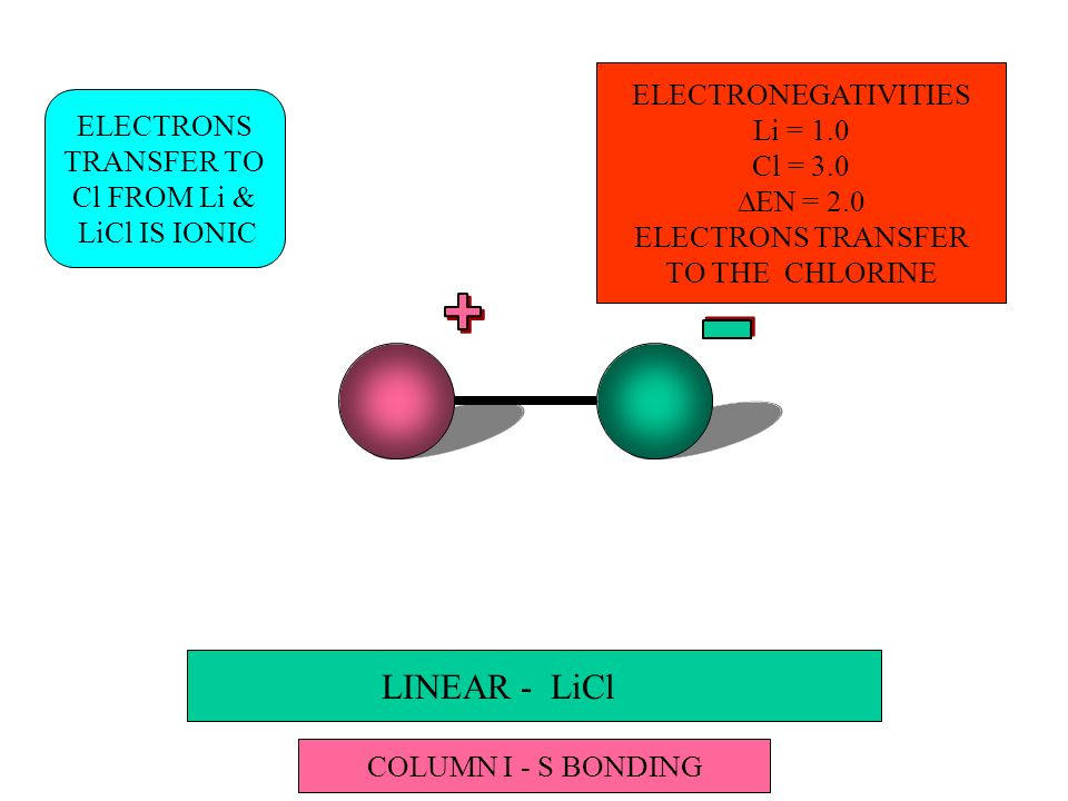 LINEAR - LiCl ELECTRONS TRANSFER TO Cl FROM Li & LiCl IS IONIC COLUMN I - S BONDING ELECTRONEGATIVITIES Li = 1.0 Cl = 3.0 EN = 2.0 ELECTRONS TRANSFER TO THE CHLORINE