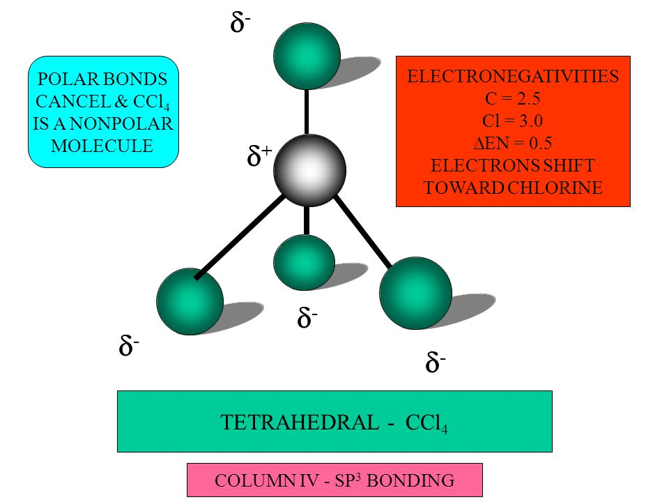 TETRAHEDRAL - CCl ELECTRONEGATIVITIES C = 2.5 Cl = 3.0 EN = 0.5 ELECTRONS SHIFT TOWARD CHLORINE POLAR BONDS CANCEL & CCl 4 IS A NONPOLAR MOLECULE COLUMN IV - SP 3 BONDING