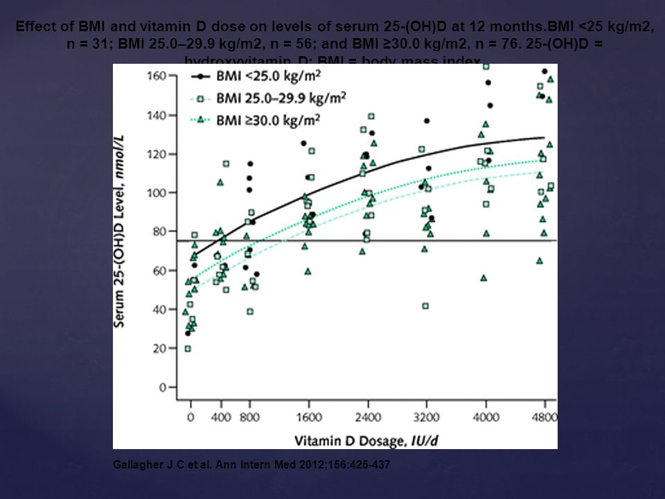 Effect of BMI and vitamin D dose on levels of serum 25-(OH)D at 12 months.BMI <25 kg/m2, n = 31; BMI 25.0–29.9 kg/m2, n = 56; and BMI 30.0 kg/m2, n = 76.