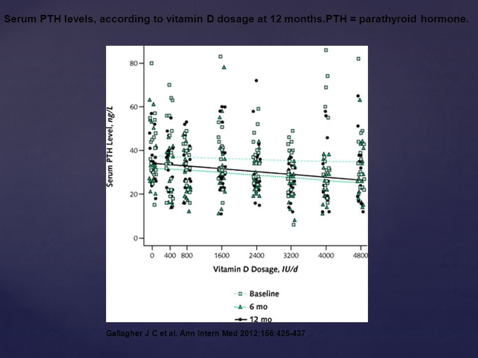 Serum PTH levels, according to vitamin D dosage at 12 months.PTH = parathyroid hormone.