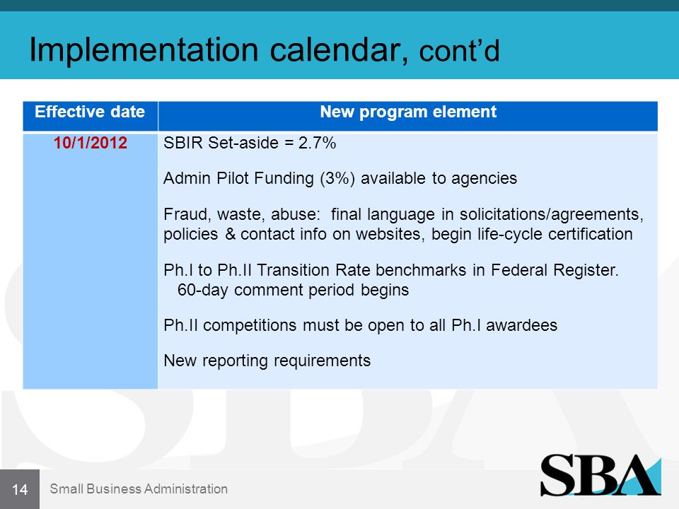 Small Business Administration Implementation calendar, contd Effective dateNew program element 10/1/2012SBIR Set-aside = 2.7% Admin Pilot Funding (3%) available to agencies Fraud, waste, abuse: final language in solicitations/agreements, policies & contact info on websites, begin life-cycle certification Ph.I to Ph.II Transition Rate benchmarks in Federal Register.