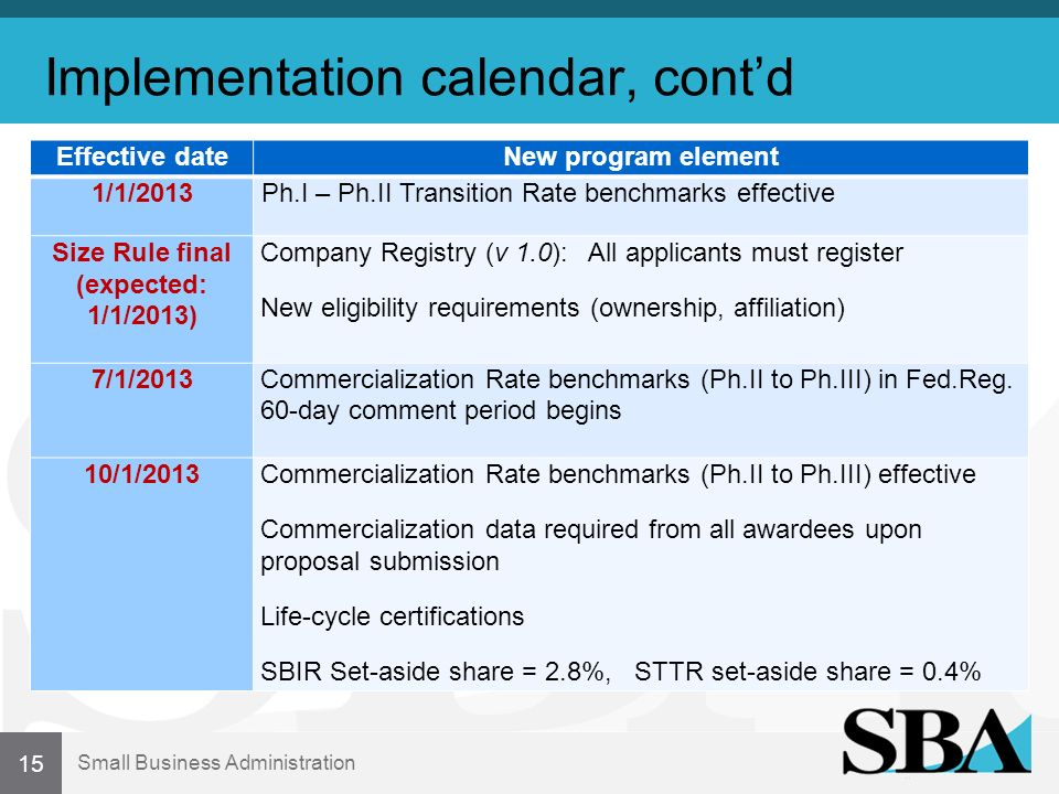Small Business Administration Implementation calendar, contd Effective dateNew program element 1/1/2013Ph.I – Ph.II Transition Rate benchmarks effective Size Rule final (expected: 1/1/2013) Company Registry (v 1.0): All applicants must register New eligibility requirements (ownership, affiliation) 7/1/2013Commercialization Rate benchmarks (Ph.II to Ph.III) in Fed.Reg.
