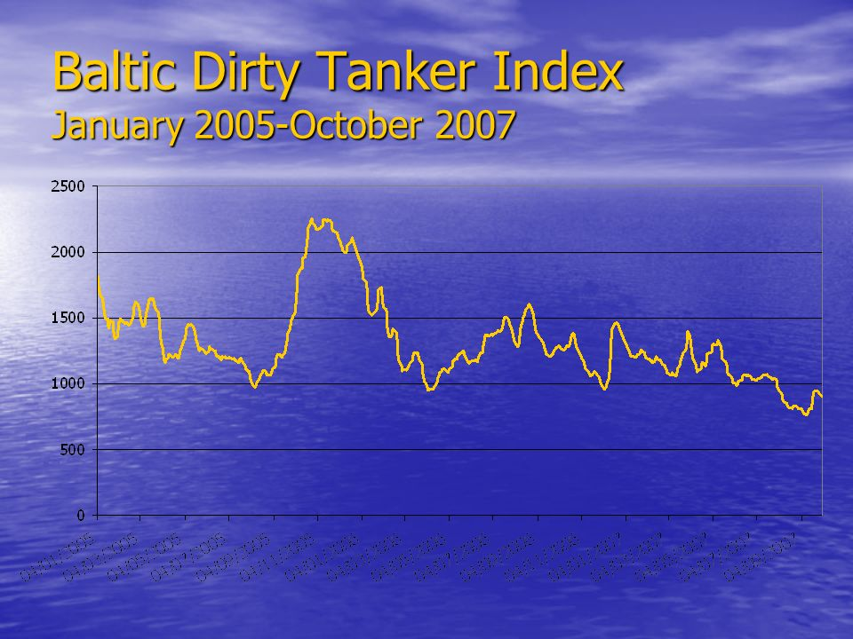 Baltic Dirty Tanker Index January 2005-October 2007
