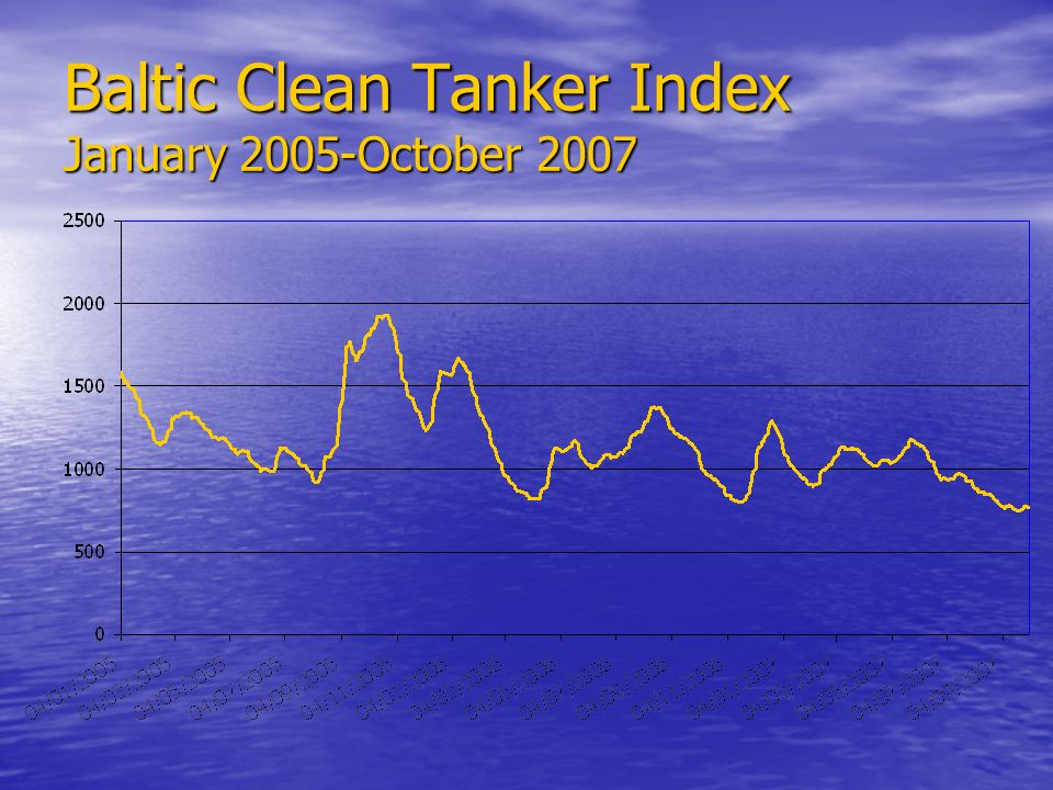 Baltic Clean Tanker Index January 2005-October 2007