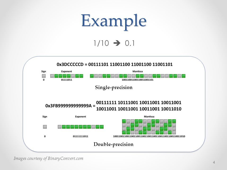 1/ Images courtesy of BinaryConvert.com Single-precision Double-precisionExample