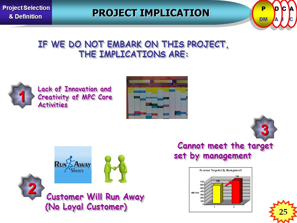 Cannot meet the target set by management Cannot meet the target set by management 25 PROJECT IMPLICATION PROJECT IMPLICATION ACAC ACAC CICI CICI DADA DADA P DM P DM Project Selection & Definition IF WE DO NOT EMBARK ON THIS PROJECT, THE IMPLICATIONS ARE: IF WE DO NOT EMBARK ON THIS PROJECT, THE IMPLICATIONS ARE: Lack of Innovation and Creativity of MPC Core Activities Lack of Innovation and Creativity of MPC Core Activities Customer Will Run Away (No Loyal Customer) Customer Will Run Away (No Loyal Customer) 1 3 2