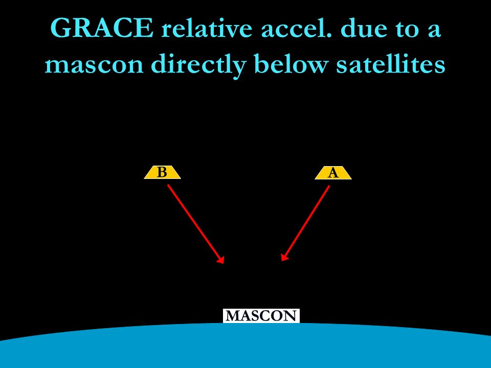 MASCON GRACE relative accel. due to a mascon directly below satellites B A
