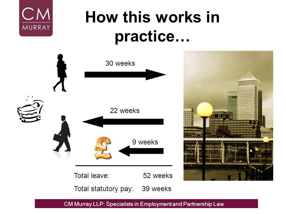 How this works in practice… 30 weeks 22 weeks 9 weeks Total leave: 52 weeks Total statutory pay: 39 weeks CM Murray LLP: Specialists in Employment, Partnership and Business Immigration LawCM Murray LLP: Specialists in Employment and Partnership Law