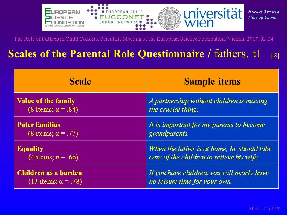 Slide 12 (of 19) ScaleSample items Value of the family (8 items; α =.84) A partnership without children is missing the crucial thing.