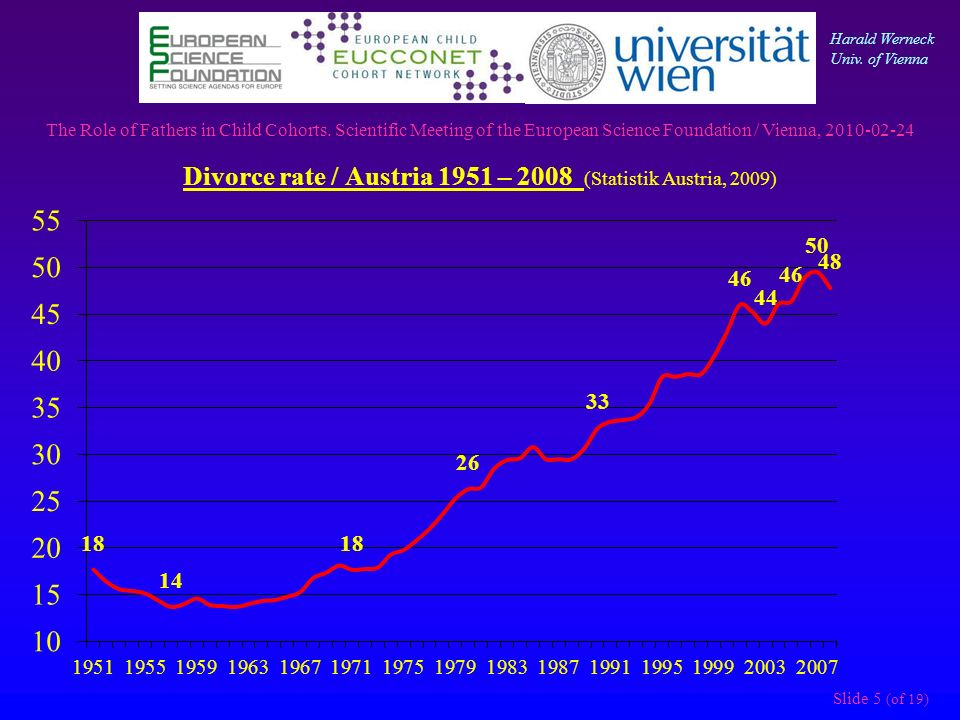 Divorce rate / Austria 1951 – 2008 (Statistik Austria, 2009) The Role of Fathers in Child Cohorts.