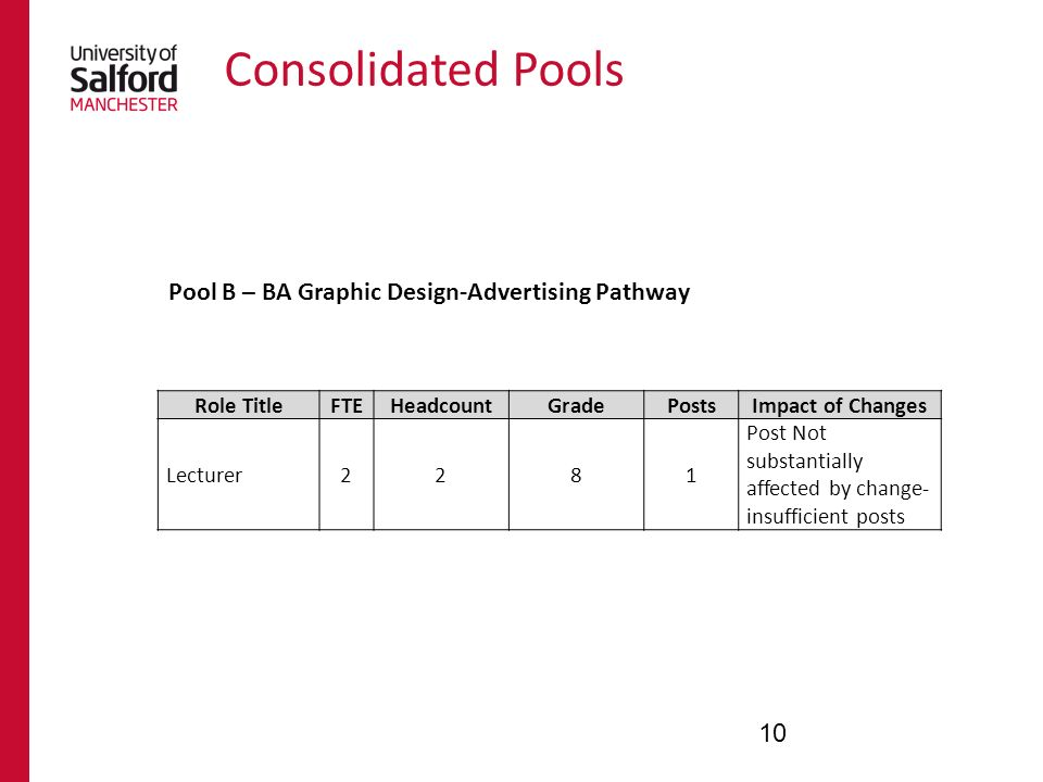 Consolidated Pools 10 Role TitleFTEHeadcountGradePostsImpact of Changes Lecturer2281 Post Not substantially affected by change- insufficient posts Pool B – BA Graphic Design-Advertising Pathway