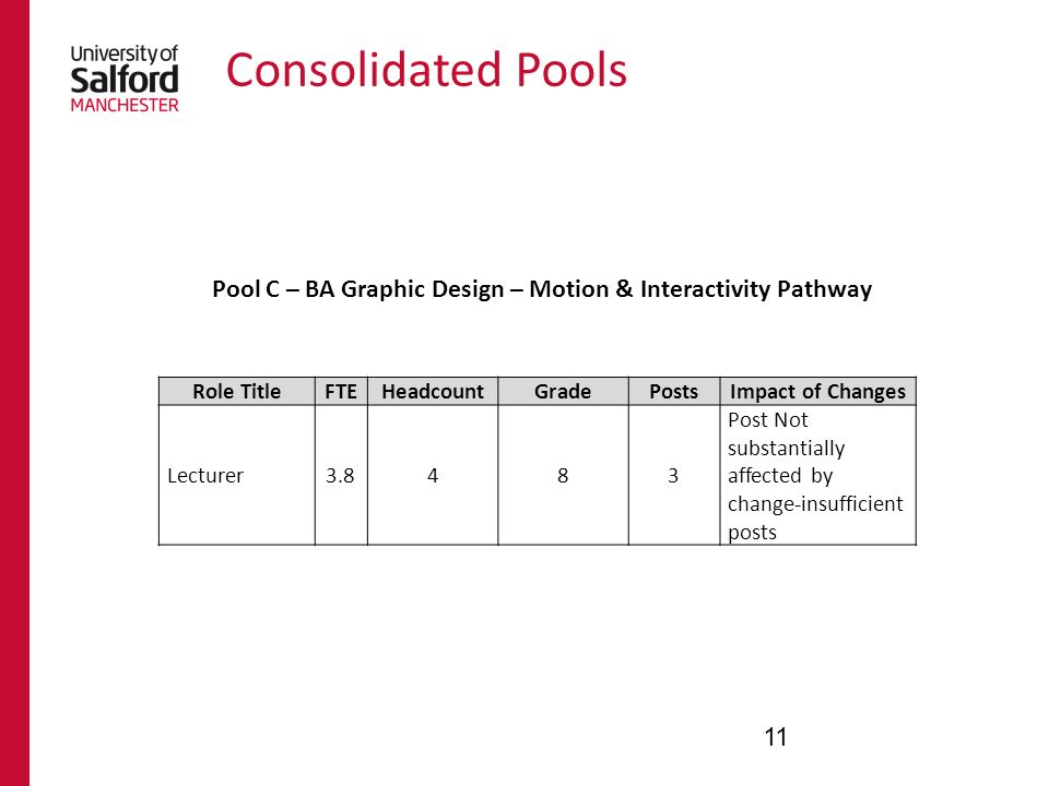Consolidated Pools 11 Role TitleFTEHeadcountGradePostsImpact of Changes Lecturer Post Not substantially affected by change-insufficient posts Pool C – BA Graphic Design – Motion & Interactivity Pathway