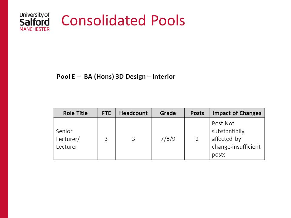 Consolidated Pools Role TitleFTEHeadcountGradePostsImpact of Changes Senior Lecturer/ Lecturer 337/8/92 Post Not substantially affected by change-insufficient posts Pool E – BA (Hons) 3D Design – Interior