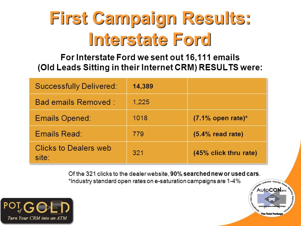 First Campaign Results: Interstate Ford For Interstate Ford we sent out 16,111 emails (Old Leads Sitting in their Internet CRM) RESULTS were: Of the 321 clicks to the dealer website, 90% searched new or used cars.