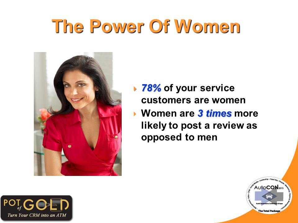 The Power Of Women 78% 78% of your service customers are women 3 times Women are 3 times more likely to post a review as opposed to men