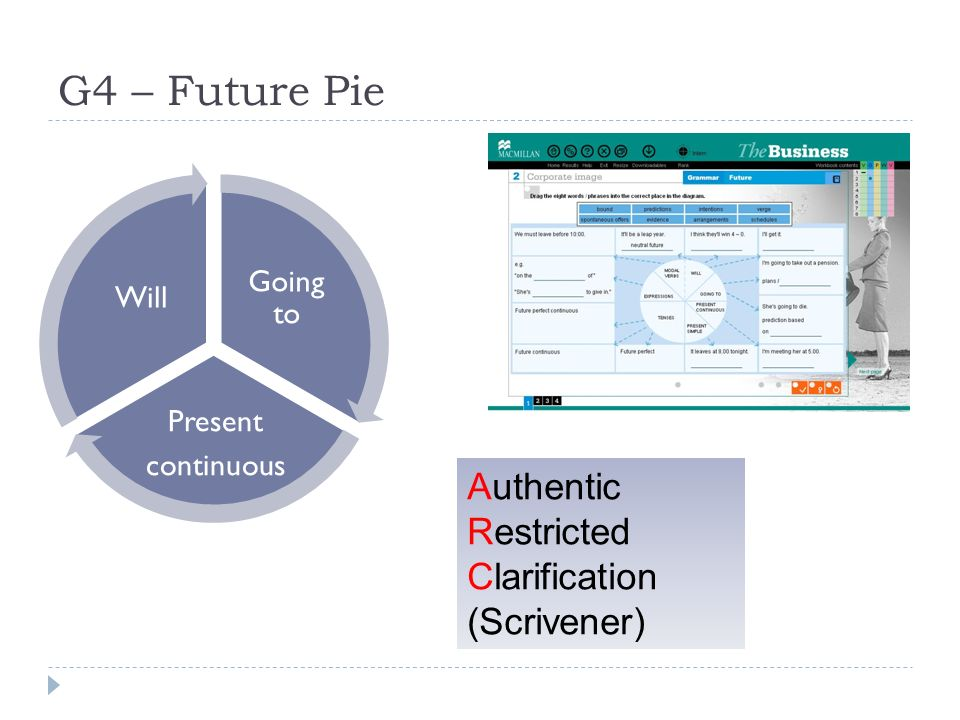 G4 – Future Pie Going to Present continuous Will Authentic Restricted Clarification (Scrivener)