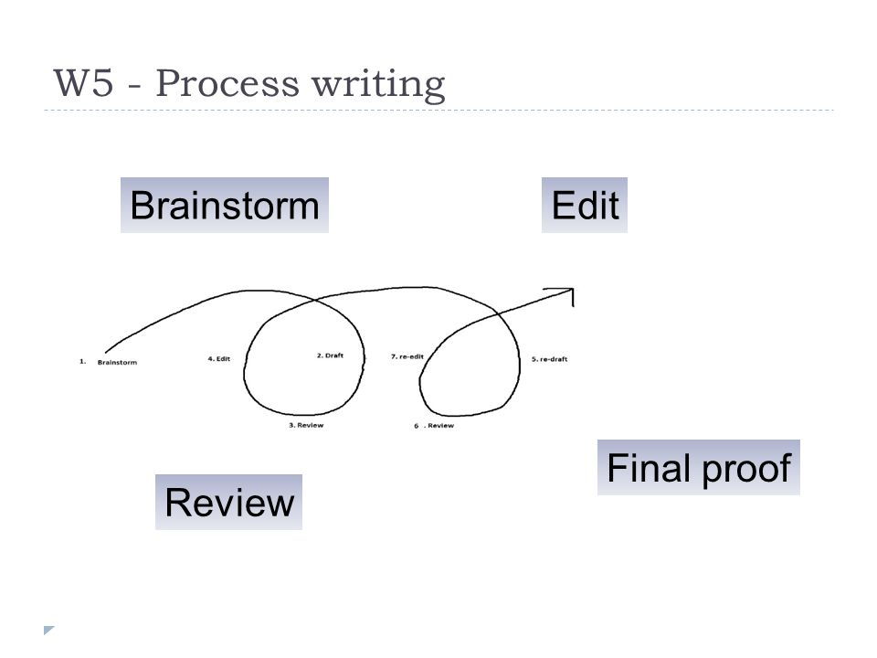W5 - Process writing BrainstormEdit Review Final proof