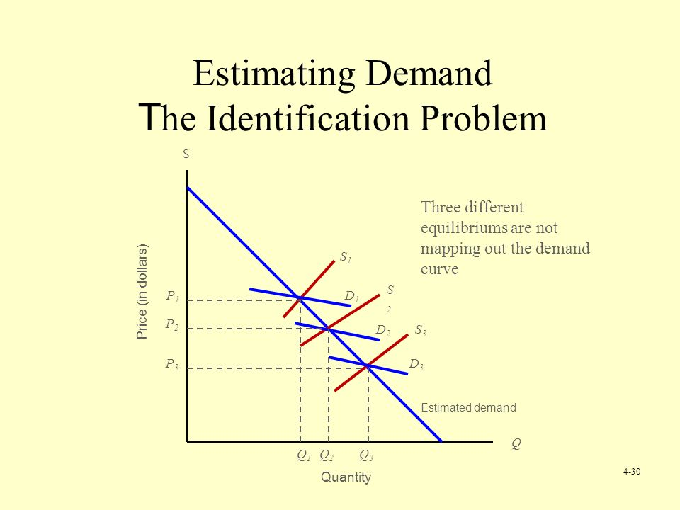 Estimating Demand T he Identification Problem Price (in dollars) Quantity Estimated demand $ Q S1S1 S2S2 S3S3 D1D1 D2D2 D3D3 Q1Q1 Q2Q2 Q3Q3 P1P1 P2P2 P3P3 Three different equilibriums are not mapping out the demand curve 4-30