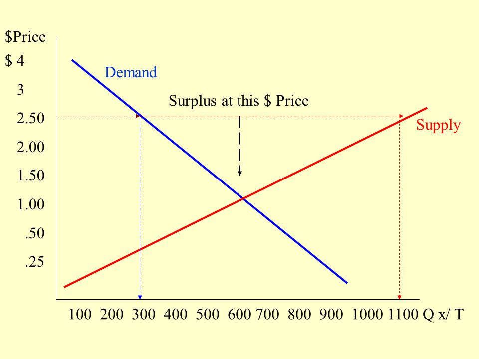 $Price $ Q x/ T Demand Supply Surplus at this $ Price