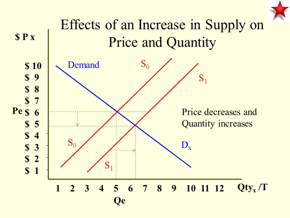 $ P x $ 10 $ 9 $ 8 $ 7 $ 6 $ 5 $ 4 $ 3 $ 2 $ Qty x /T Demand DxDx S0S0 Effects of an Increase in Supply on Price and Quantity Price decreases and Quantity increases Pe Qe S0S0 S1S1 S1S1
