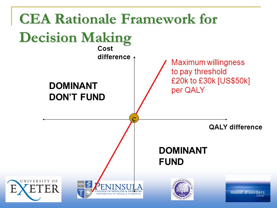 CEA Rationale Framework for Decision Making Cost Difference Maximum willingness to pay threshold £20k to £30k [US$50k] per QALY DOMINANT DONT FUND DOMINANT FUND c QALY difference Cost difference
