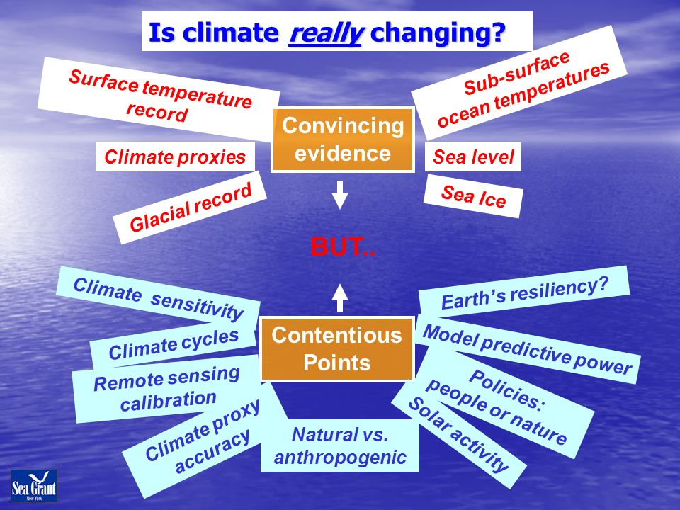 Is climate really changing.